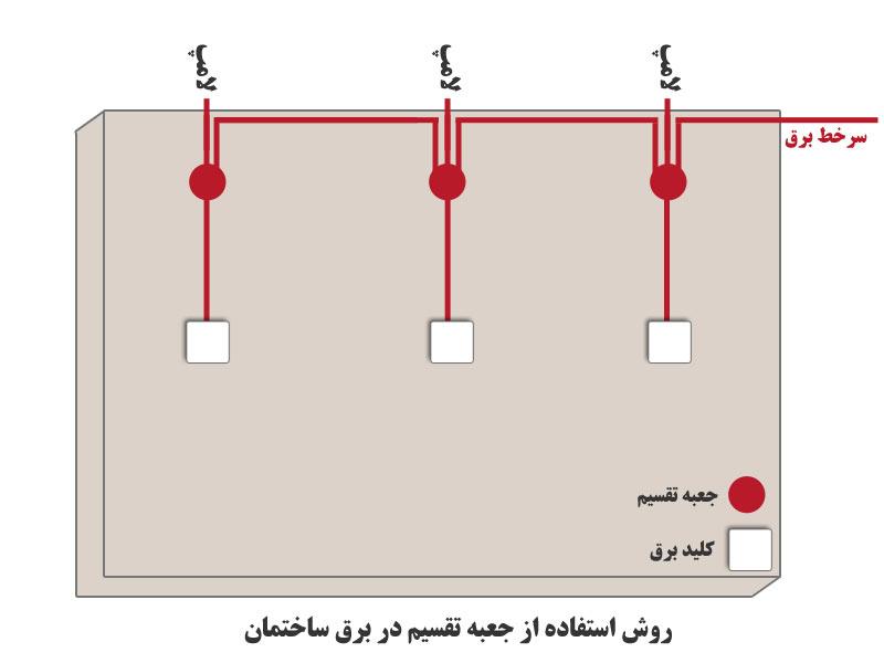 روش لوله گذاری جعبه تقسیم برق