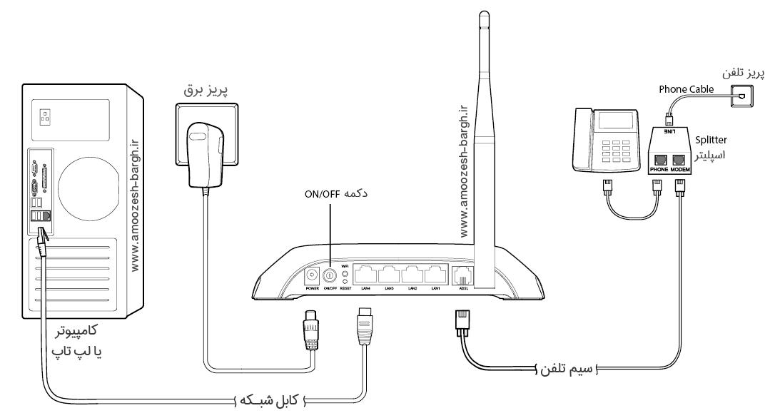 آموزش نصب مودم ADSL