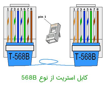 کابل استریت مدل 568b