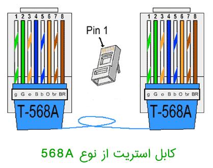 کابل استریت مدل 568A