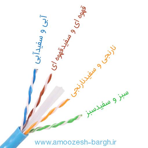 رنگ بندی کابل شبکه
