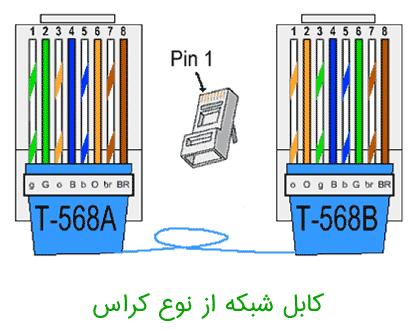 کابل شبکه کراس