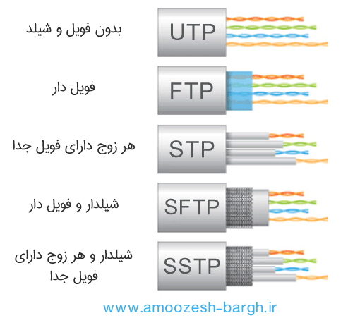 تفاوت کابل های شبکه