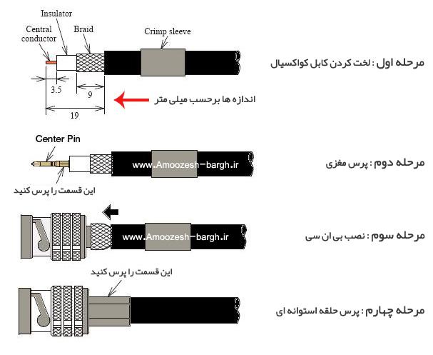 مراحل نصب bnc پرسی