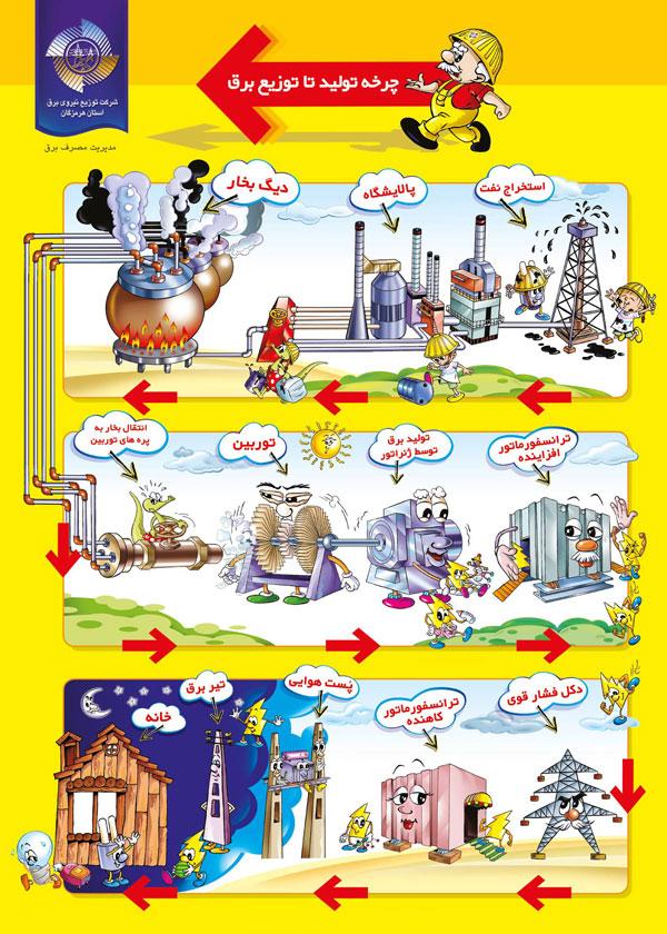 چرخه تولید برق تا توزیع آن