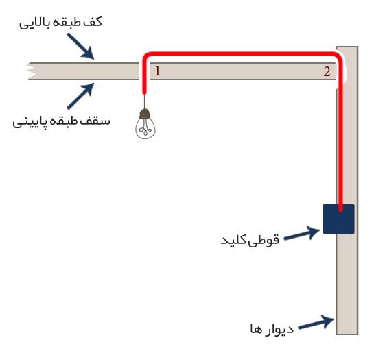 لوله گذاری برق ساختمان در کف طبقه بالایی