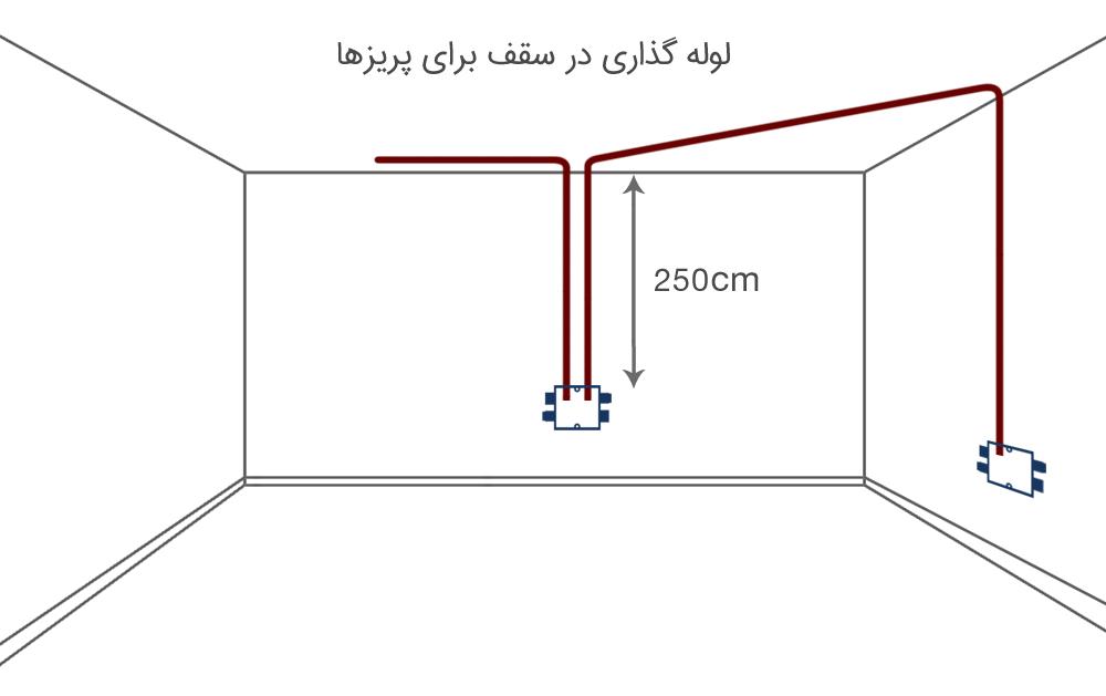لوله گذاری در سقف برای پریز برق