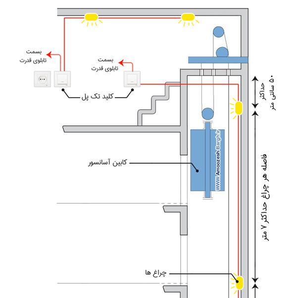 برق آسانسور و چاله آسانسور