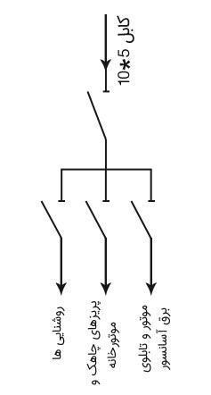 شمای تقسیم برق در تابلوی 3 فاز