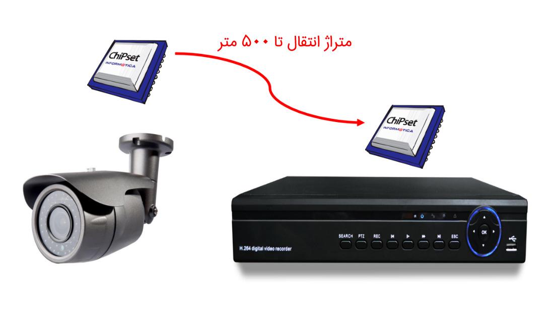 فاصله انتقال دوربین ای اچ دی