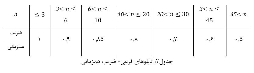 جدول ضریب همزمانی برق