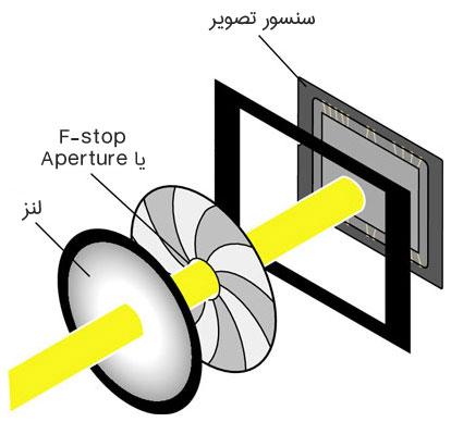 F-STOP in cctv