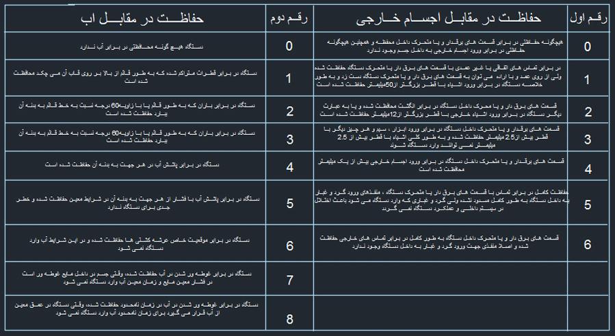 جدول توضيحات شماره IP