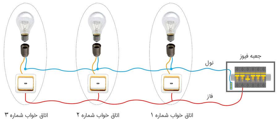 سرخط در روشنایی برق ساختمان