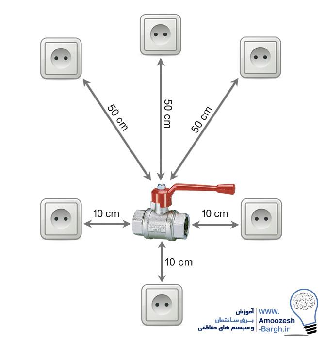 فاصله پریزهای برق از شیر گاز