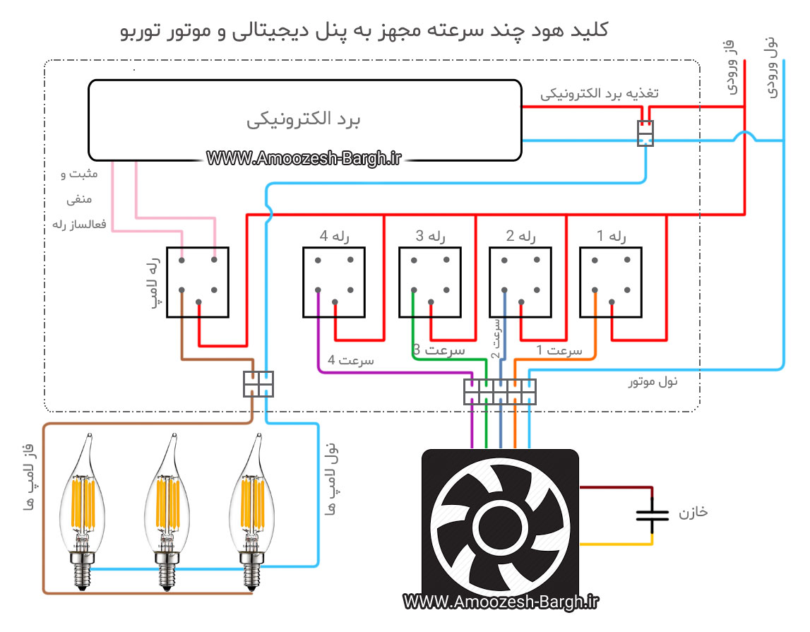 دیاگرام کلید هود دیجیتالی با موتور توربو